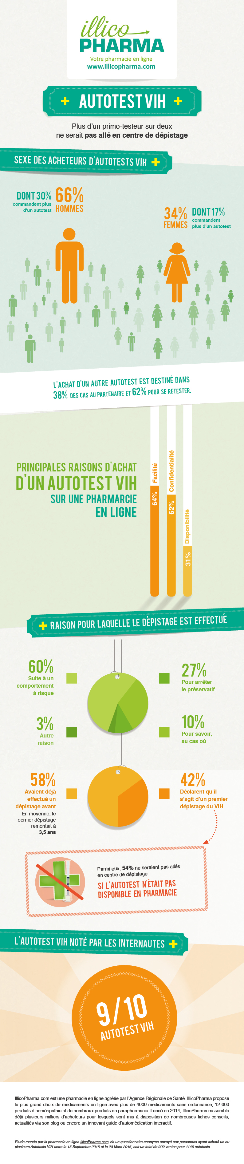 Infographie Autotest VIH 2016 IllicoPharma